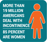 More than 19 Million Americans deal with incontinence and 85 percent of them are women.